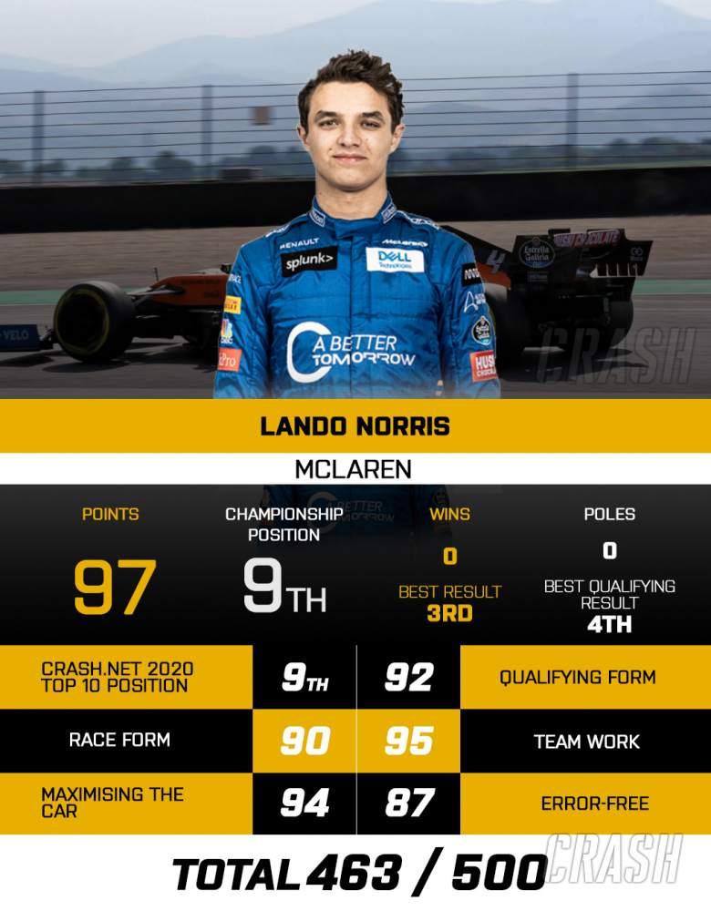 Lando Norris Top 10 2020 Driver Countdown