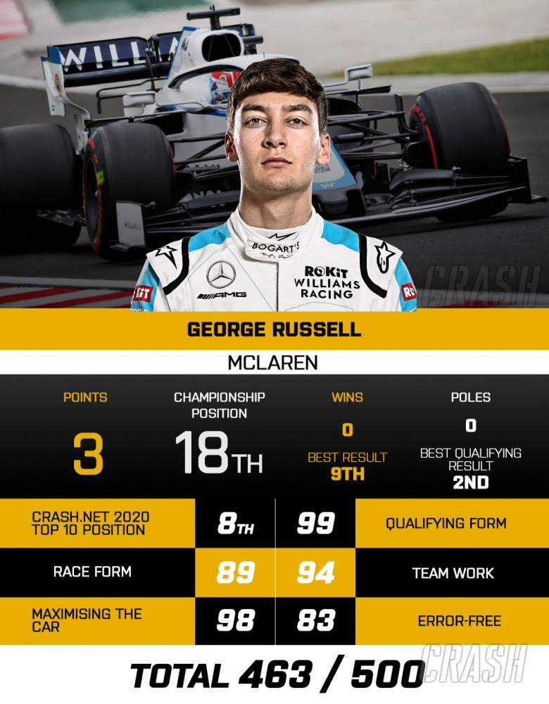 George Russell - Williams Racing