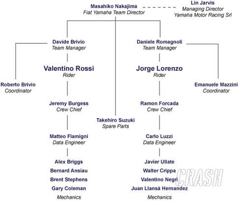 <B>Official: Rossi to Bridgestone.</B>